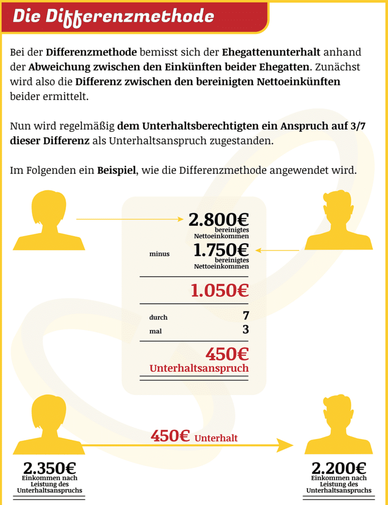 Grafik: Differenzmethode beim Unterhalt