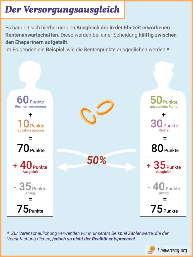 Grafik zum Versorgungsausgleich